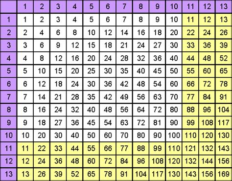 13 Times Table by Search Results For 13times Table Calendar 2015