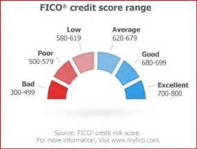 Auto Financing Rates Excellent Credit Is This Fico Score Range Accurate Myfico 174 Forums