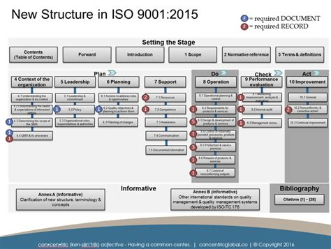 iso 9001 section 8 image gallery iso 9000 structure chart