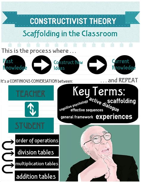 learning theory constructivist approach students 1000 images about constructivist theory on pinterest
