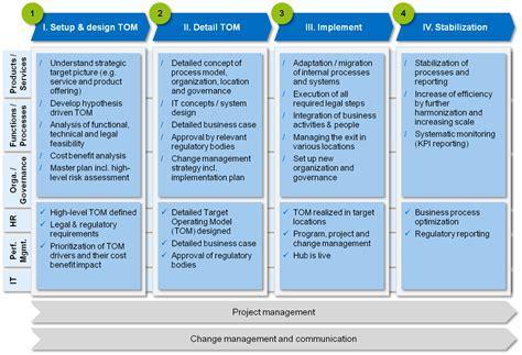 Integration design document template 2018 business cards target operating model tom building solid grounds for your business model bankinghub fandeluxe Images