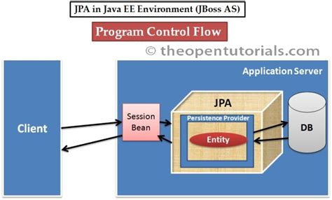 repository pattern java jpa how to create ejb3 jpa project in eclipse jboss as 7 1