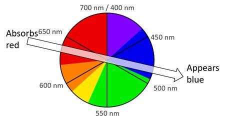 color wheel with wavelengths color transition chemistry stack exchange