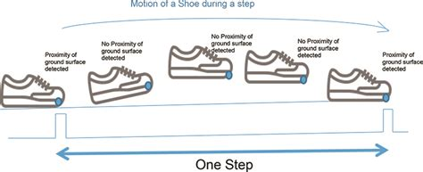 step detection and counting using accelerometer and proximity sensor in footwear ele times
