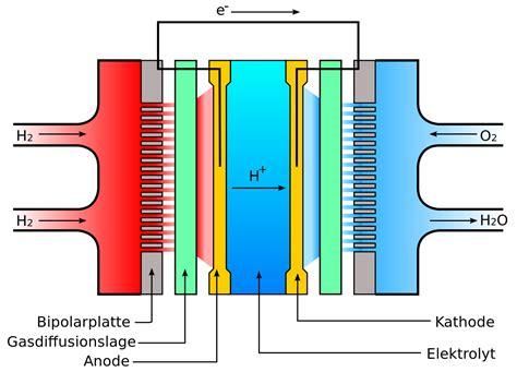 Brennstoffzelle Auto Platin by Datei Schema Brennstoffzelle Svg