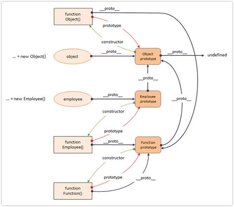 javascript pattern framework javascript prototype diagram image collections how to