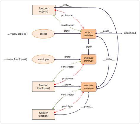 javascript prototype pattern vs module javascript prototype diagram image collections how to