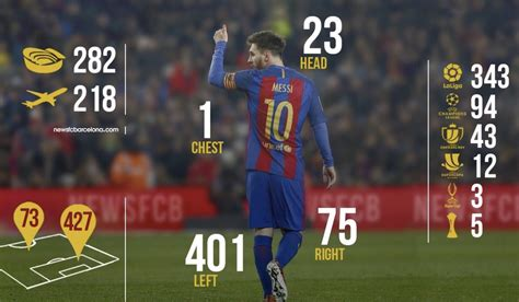 lionel messi records lionel messi is asking for a new team after el clasico victory