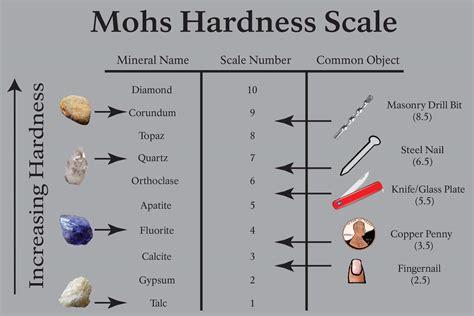 steel hardness scale mohs hardness test kit