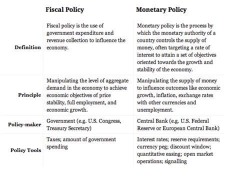 monetary policy vs fiscal policy operation senior pass
