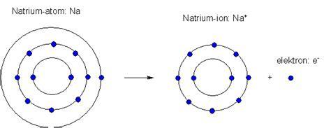 salt l negative ions kemi 3 ionbinding salte kovalent binding organiske