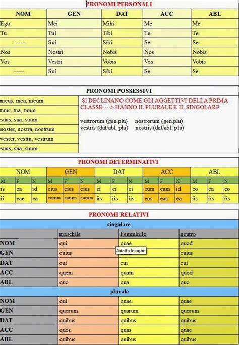 test sui verbi latini ripasso facile schema pronomi