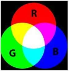 tutorialspoint dip introduction to color spaces