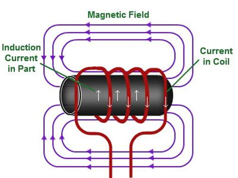 coil inductor definition 1327 best images about knowledge on electrolytic capacitor circuit diagram and solar
