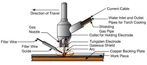 Elektrode Tungsten Las Argon metall schutzgasschwei 223 en reinen wolfram elektrode