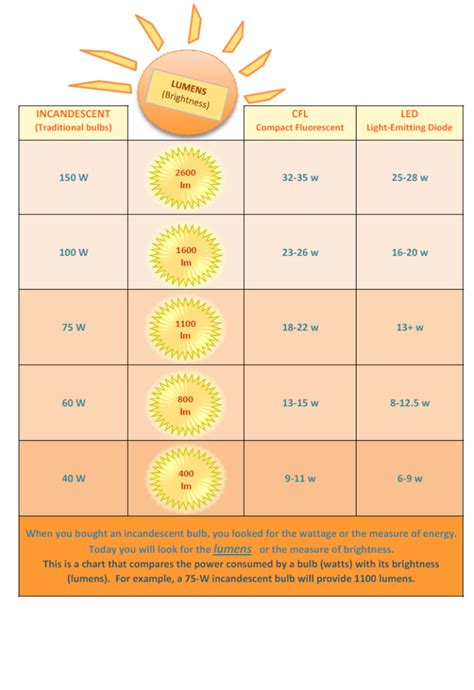 grow light lumens chart lumens pictures to pin on pinterest pinsdaddy