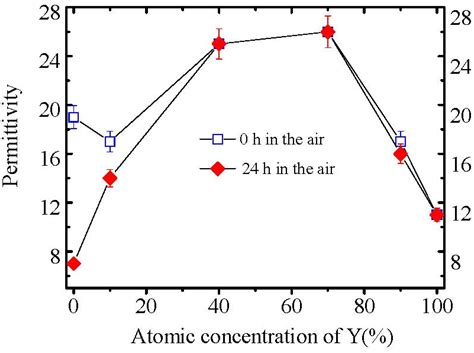 mim capacitor variation materials free text design of higher k and more stable earth oxides as gate