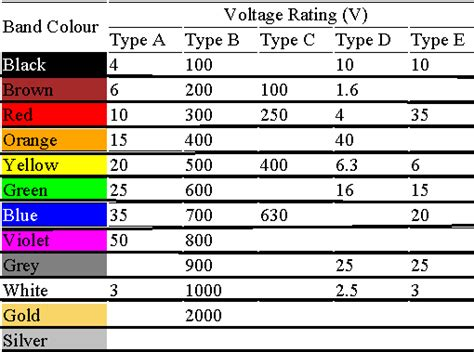excellent smps colour code contemporary electrical
