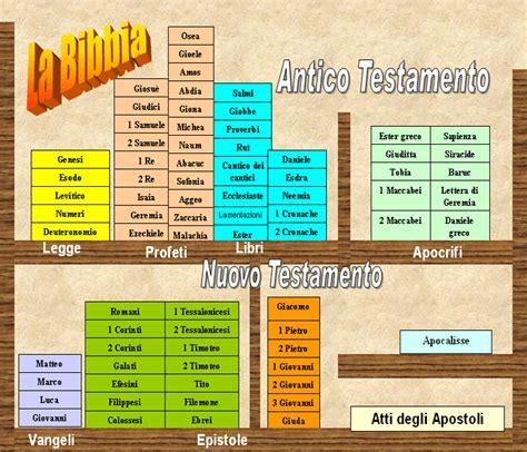 libri nuovo testamento scritturistico il canone biblico e i libri apocrifi