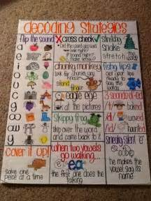 Decoding strategies anchor chart goal for teaching