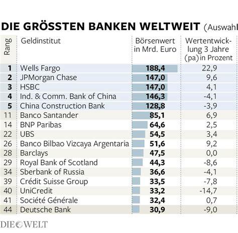 welche bank in der schweiz bank aktien die deutsche bank ist ein gro 223 er