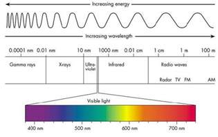 which color of light has the most energy invisibility and energy frequency and wavelength