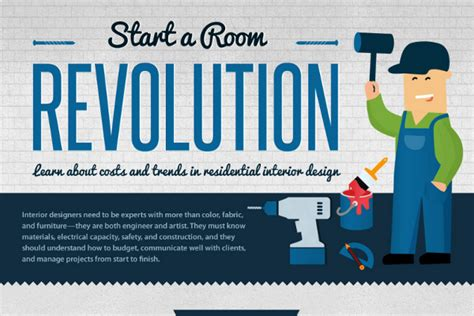 13 interior design industry statistics and trends