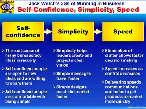the self discipline blueprint a simple guide to beat procrastination achieve your goals and get the you want books winning in business 3ss of business success self