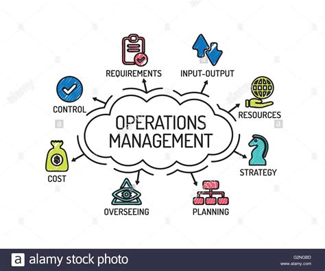 operation management operations management chart with keywords and icons sketch stock vector art illustration