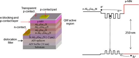 ultraviolet semiconductor laser diodes on bulk aln developing boron nitride toward ultraviolet optoelectronic apps
