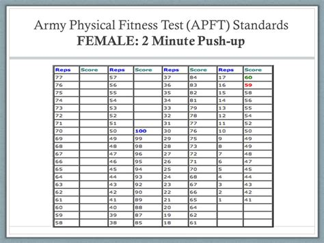 army pt test standards 2016 new army apft standards 2016 2016 navy prt scoring chart