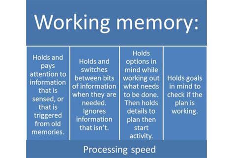 how is a s memory working memory hydrocephalus and sbh scotland