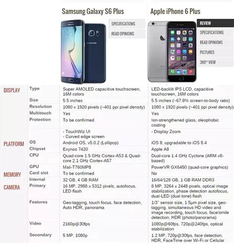 difference between android and iphone what is the difference between the samsung s6 edge plus and the iphone 6 plus quora