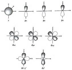 D Orbital Sketches by A1 2 Atomic Structure Becoming Heisenberg