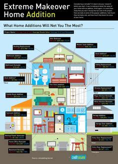 Home Decor Infographic 1000 images about furniture charts amp data on pinterest