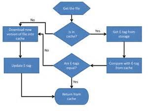 management flowchart configuration management process flow chart