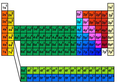 Periodic Table With Electron Configuration by How To Get Electron Configuration From Periodic Table