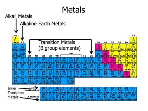 Alkaline Earth Metals On Periodic Table by Periodic Table With Alkali Metals And Alkaline Earth