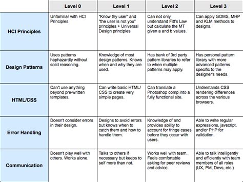 competency matrix template what does it to user experience churchmag