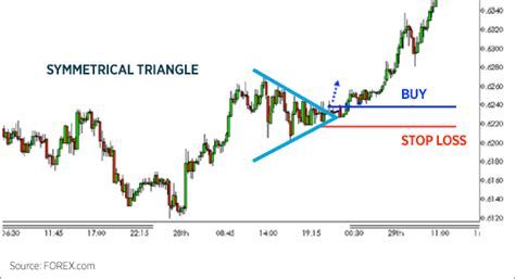 triangle pattern in technical analysis trading chart patterns forex com