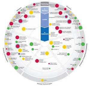 emerging technology roadmap ceb