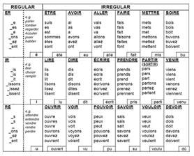 Verb Conjugation Table by 7 Best Images About On Aqa