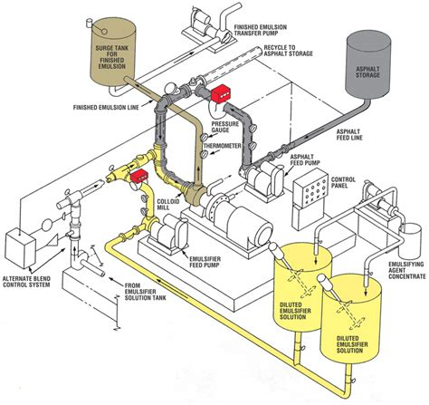 layout for the production of emulsions mohawk asphalt emulsions the gorman group