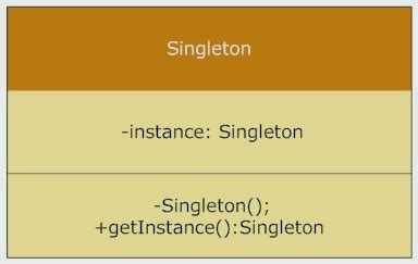 singleton pattern interview questions net 10 singleton pattern interview questions in java answered