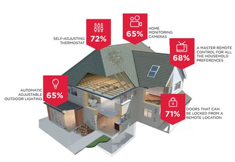 smart home products consumers top five smart home products builder magazine