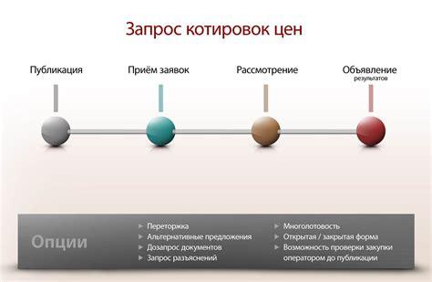 схема запрос котировок по 44 фз