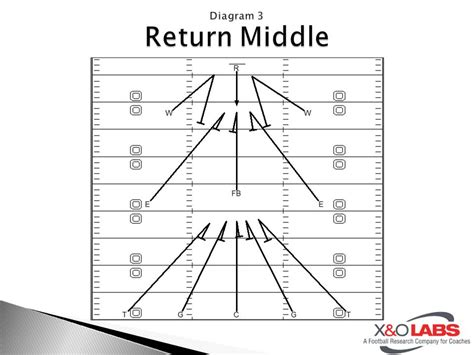 kickoff return schemes diagrams the wedge a simple and effective kick return scheme