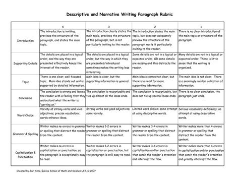 Character Letter Writing Rubric Descriptive Narrative Writing Rubric