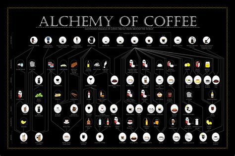 Alchemy of Coffee Poster by SweeTooth Design