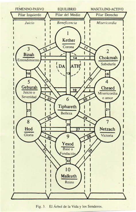 imagenes del arbol de la vida kabalistico sefirot 3trior